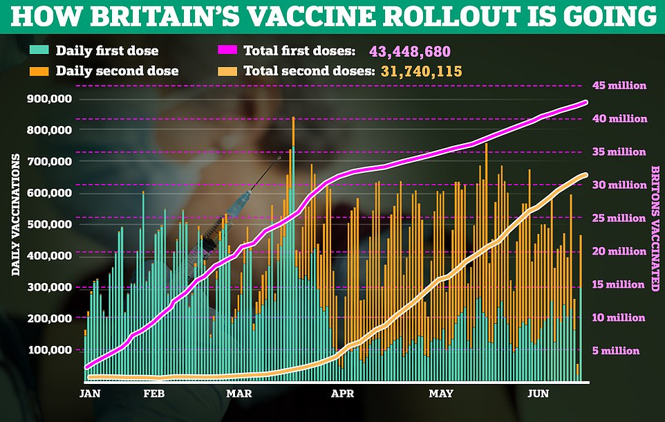 More than 31.7million over-18s have already had both doses, while 43.4million — or 82.5 per cent — have had their first jab, official statistics show